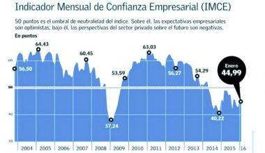 Confianza empresarial inicia año con alza de 2,12 puntos aunque permanece en terreno pesimista